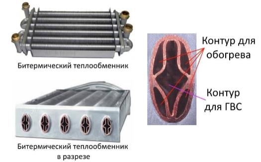 Как устроен теплообменники газовых котлов компания ридан waterline